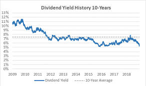 Is At Ts Dividend Safe Find Out Here Investment U
