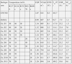 Pressure Temperature Refrigerant Online Charts Collection