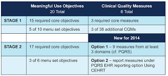 Meaningful Use Stages Chart Meaningful Use Stage 2 Reprieve Helps Anesthesia Practices
