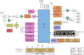 ti's digital radio block diagram electronic products radio block diagram at Radio Block Diagram