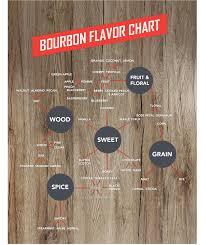 Bourbon Flavor Chart Bourbon 101 Drizly