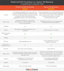 Dyson Big Ball Comparison Chart Shark Vs Dyson 2019 Which Is Better Vacuums Reviewed
