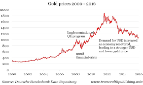 Gold Price Chart Since 2000 Gold Price Since 2000 December 2019
