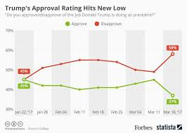 Trumps Approval Rating Chart Donald Trumps Approval Rating Has Hit A New Low Infographic