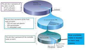 Pie Chart Of Freshwater And Saltwater Distribution Of Water Ppt Download