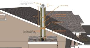 Design Steps Of Steel Chimney Framing A Chimney Chase Direct Vent Gas Stove Fireplace