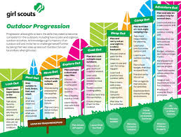 What Is A Progression Chart How Girl Scouts Learn About The Outdoors Girl Scouts Of San
