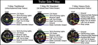 round trailer wiring diagram wiring diagrams 7 round wiring harness printable diagrams base