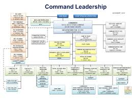 Navsea Organization Chart 2014 Naval Sea Systems Command Who We Are Headquarters