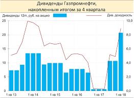 Газпромнефть акции sibn форум цена акций котировки  Правда у Газпромнефти меньше возможностей поддерживать высокую дивидендную доходность из за обширной инвестпрограммы и большего размера долга