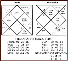 Navamsa Chart Generator