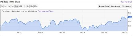 Alibaba Stock Chart Time To Short Alibaba Stock As It Hits 200 Markets Insider