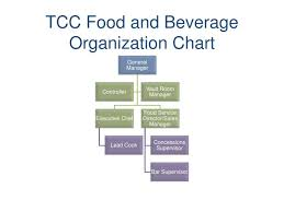 Organizational Chart Food And Beverage Ppt Tcc Food And Beverage Organization Chart Powerpoint