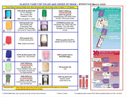 The Order Of Draw In Phlebotomy Charts Phlebotomy Order Draw Chart Phlebotomy Color Meaning