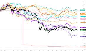 Russian Ruble Chart Rub Usd Chart Russian Ruble To U S Dollar Rate Tradingview
