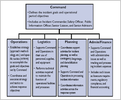 Ics Structure Chart Emergency Management And The Incident Command System
