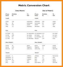 Metric Conversion Chart For Kids 11 12 Metric Measurements Table Lasweetvida Com