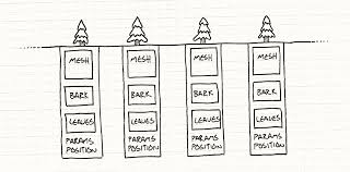 Programming Patterns