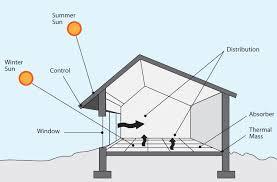 reassessing passive solar design principles