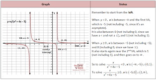 solving rational inequalities from a graph