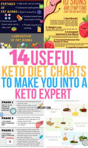 Keto Made Simple Chart 36 Best Keto Chart Images In 2019 Ketogenic Diet Keto Diet
