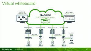 Nasuni Global Object File Storage On Steroids Sfd16