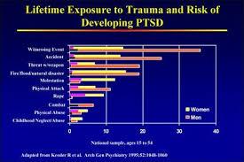 Ptsd Chart Exposure Chart Ptsd