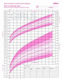 Exhaustive How To Read A Baby Growth Chart Baby Weight Chart