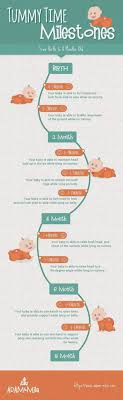 Baby Growth Flow Charts