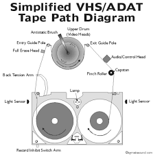 vhs tape diagram wiring diagrams schematic vhs tape diagram