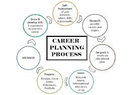 Overview Of Career Planning Holyoke Community College
