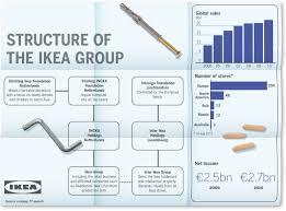 Ikeas Innovative Accounting Joana Lees Blog