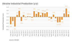 Manufacturing Output Bne Intellinews Ukraines Industrial Output Slows Sharply