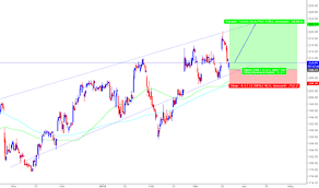 Barc Stock Price And Chart Lse Barc Tradingview