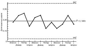 Статистические методы управления качеством и производительностью труда Рис 7 Контрольная р карта