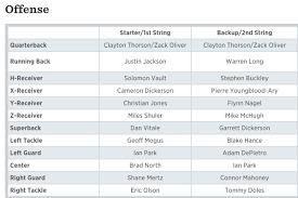 Northwestern Football Depth Chart Final Fall Camp