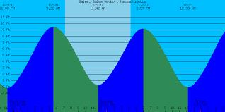 Bandon Tide Chart 37 Unusual Tide Chart Salem Ma