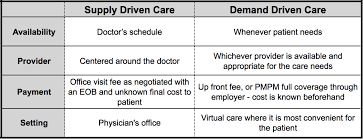 Telehealth And The Shift To Demand Driven Healthcare