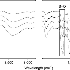 Uv Chromatograms Of Nf3 And Deproteinated F3 Dp1 Dp2 And