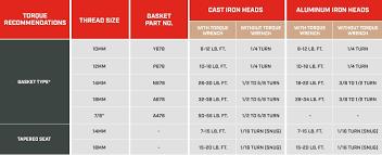 Spark Plug Setting Chart Spark Plug Torque Recommendations Champion Auto Parts