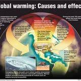 effects of global warming essays form moral folio essay who effects of global warming essays