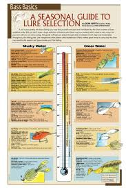 Temperature Guide Fishing Bass Fishing Tips Trout