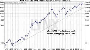 Msci World Index Etf Chart Msci World Etf Vergleich Die Besten Etfs Auf Den Weltindex