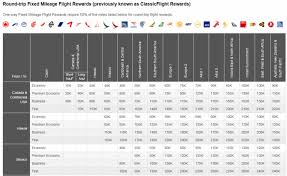 Aeroplan Miles Chart Reader Question Around The World Award In Business First