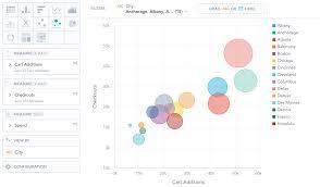 Characteristics Of Charts Bubble Charts Documentation