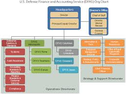 Department Of Finance Organisation Chart Dfas Org Chart Exploring The Finance And Accounting