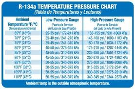 refrigerant pressure charts ac pressure chart for 134a world of printable and chart
