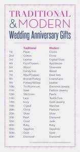 traditional 14th anniversary gift best of wedding 8th wedding anniversary gifts fresh 7th wedding