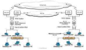 wan diagram smartdraw diagrams revo security camera wiring diagram