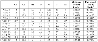 Aluminum Alloy Composition Chart 11 Faithful Aluminum Alloy Density Chart